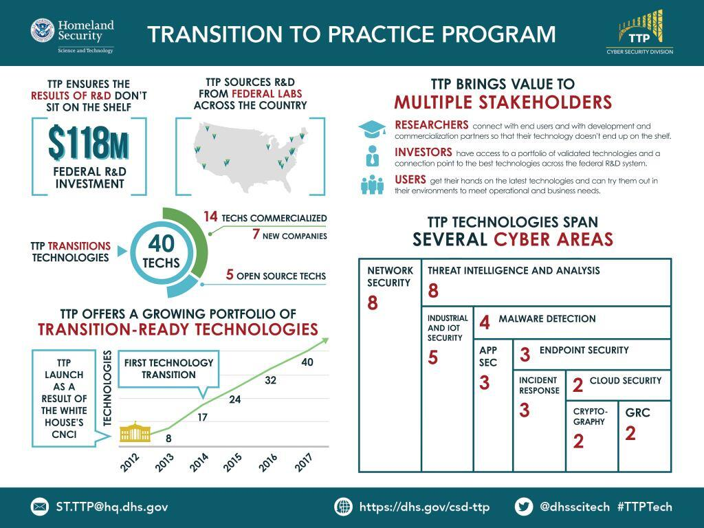 "In the center of the header, the TTP infographic is titled ""TRANSITION TO PRACTICE PROGRAM"" with the email address ST.TTP@hq.dhs.gov below. The header has the DHS S&T logo in the upper left hand corner and the TTP program bridge icon in the upper right hand corner. In the body of the infographic, the top left hand corner says ""TTP ENSURES THE RESULTS OF R&D DON'T SIT ON THE SHELF"". In brackets below it text reads ""$118 FEDERAL R&D INVESTMENT"". To the right of this graphic in brackets is a gray silhouette map of the United States with general locations of tip sources indicated by triangles. The map show triangle arrows indicating R&D federal lab locations.  Starting in the southeast U.S. are three arrows, followed by five arrows from the northeast U.S.; one arrow from the great lakes area of the country; two arrows from the Midwest; two arrows from the northwest and three arrows from the west coast. Above the image reads ""TTP SOURCES R&D FROM FEDERAL LABS ACROSS THE COUNTRY"".  In the top right corner of the body, it reads ""TTP BRINGS VALUE TO MULTIPLE STAKEHOLDERS"". Below are three icons with wording to the right: the top icon is a graduation cap with ""RESEARCHERS connect with end users and development and commercialization partners so that their technology doesn't end up on the shelf"". The middle icon is an icon of a man in a tie with ""INVESTORS have access to a portfolio of validated technologies and a connection point to the best technologies across the federal R&D system"". The bottom icon is the silhouette of three men with ""USERS get their hands on the latest technologies and can try them out in their environments to meet operational and business needs"". In the center of the left side it reads ""TTP TRANSITION TECHNOLOGIES"" with an arrow pointing to a schematic showing the breakdown of licensed TTP transitioned technologies. Out of the 40 total technologies, 14 are commercialized technologies -seven belong to new companies, and five are open source technologies.  Below this image in the bottom left hand corner reads ""TTP OFFERS A GROWING PORTFOLIO OF TRANSITION-READY TECHNOLOGIES'"" with a line graph indicating the growth of the program from the years 2012 to 2017. TTP was launched in 2012 as a result of a White House initiative. The technology total grew from there as follows indicated in the line graph: eight in 2013, 17 in 2014, 24 in 2015, 32 in 2016 up to 40 in 2017. A calls out box pointing to 2014 indicates when the first technology transitioned.  The final image ""TTP TECHNOLOGIES SPAN SEVERAL CYBER AREAS"". A bar chart shows the multiple cyber areas with different size bars corresponding to the number of technologies in that area. The number of TTP technologies in each cyber areas is as follows: eight in network security, eight is threat intelligence and analysis, five in industrial and IoT security, four in malware detection, three in application security, three in endpoint security, three in incident response, two in cloud security, two in cryptography and two in GRC. In the bottom left hand corner of the infographic is the email address ST.TTP@hq.dhs.gov."