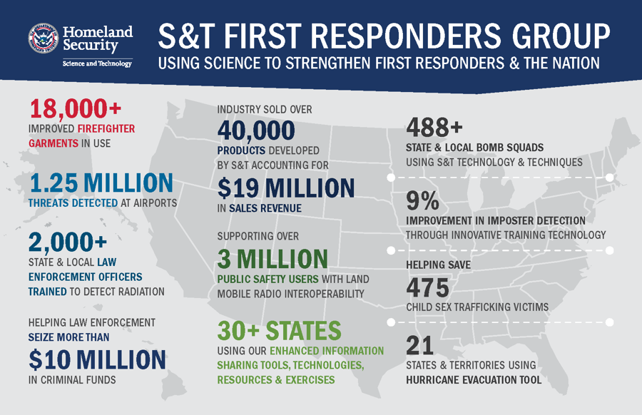 S&T First Responders Group, using science to strengthen first responders and the nation. 18,000+ Improved firefighter garments. 1.25 million threats detected. 2,000+ state and local law enforcement officers trained to detect radiation. Helping law enforcement seize more than $10 million in criminal funds. Industry sold over 40,000 products developed by S&T accounting for $19 Million in sales revenue. Supporting over 3 million public safety users with and mobile radio interoperability. 30+ states using our enhanced information sharing tools, technologies, resources & exercises.488+ state and local bomb squads using S&T technology and techniques. 9% improvement in imposter detection through innovative training technology. Helping safe 475 child sex trafficking victims. 21 state and terrirtories using hurricane evacuation tool.