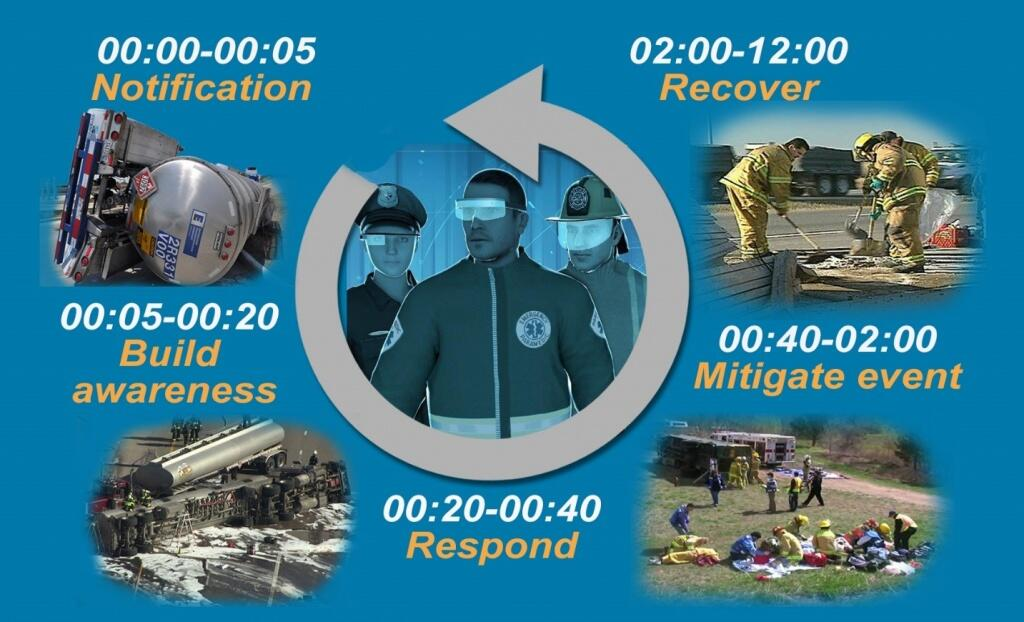 Notification cycle for First Responders image. Notification, Build awareness, Respond, Migate event, Recover