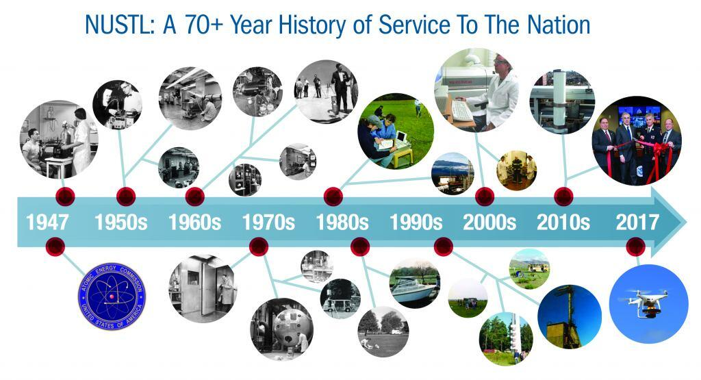 NUSTL's history of service to the nation spans across eight decades. A timeline provides a visual representation of the laboratory's scientific contributions from 1947, and through the 1950's, 1960's, 1970's, 1980's, 1990's, 2000's, 2010's to the current year, 2017.