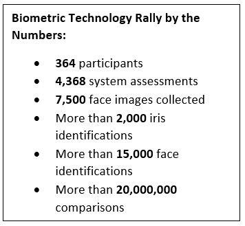 Biometric Technology Rally by the Numbers: •	364 participants•	4,368 system assessments•	7,500 face images collected •	More than 2,000 iris identifications•	More than 15,000 face identifications•	More than 20,000,000 comparisons