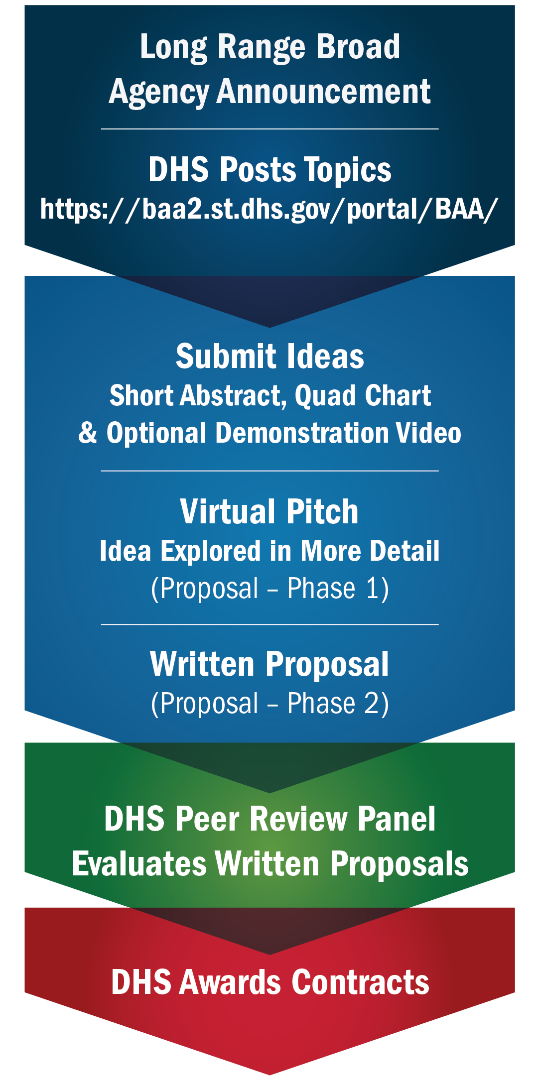 //baa2.st.dhs.gov/portal/BAA.  Submit Ideas: Short Abstract, Quad Chart & Optional Demonstration Video. Virtual Pitch: Idea Explored in More Detail (Proposal - Phase 1); Written Proposal (Proposal - Phase 2). DHS Peer Review Panel, Evaluates Written Proposals. DHS Wwards Contracts.