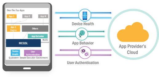 MCGSL demonstrates hardware-anchored access to APIs for device health, app behavior and user authentication.