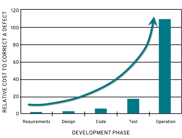 A chart showing the growth of relative cost to correct a defect over the development phase.