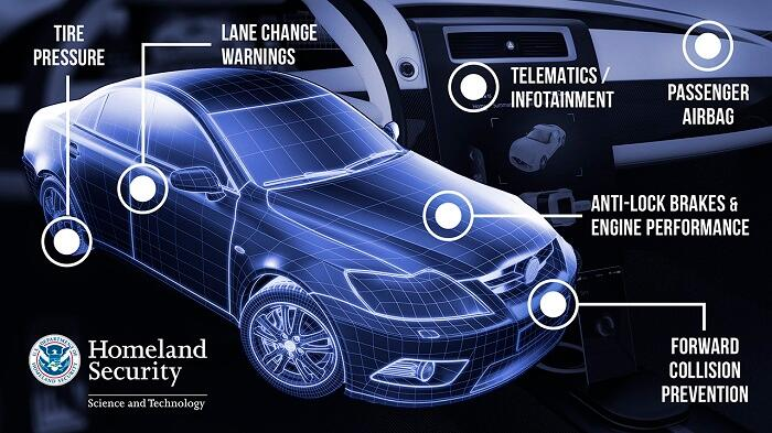 Vehicle Cyber Security: Tire pressure, lange change warnings, forward collision prevention, telematics infortainment, passenger airbag, antiplock brakes & engine performance.