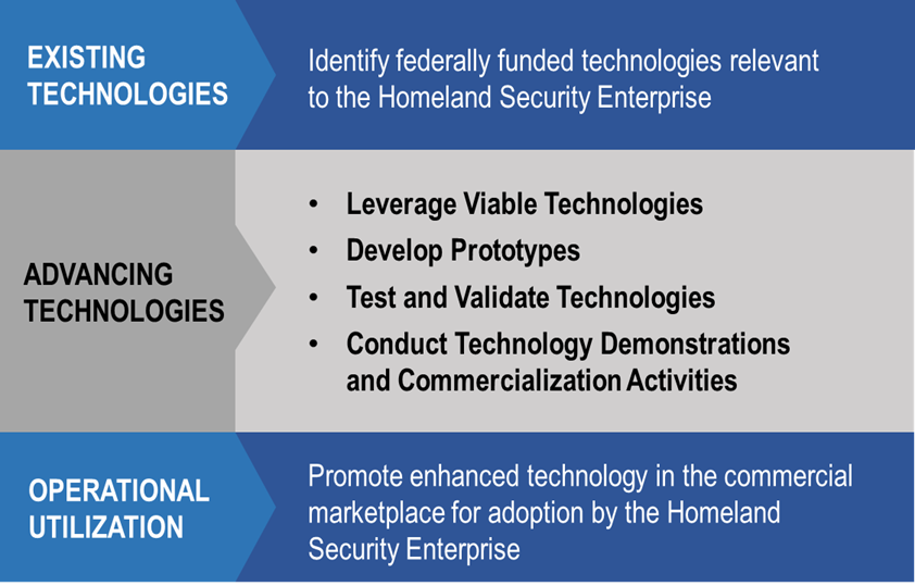 Promote enhanced technology in the commercial marketplace for adoption by the Homeland Security Enterprise.