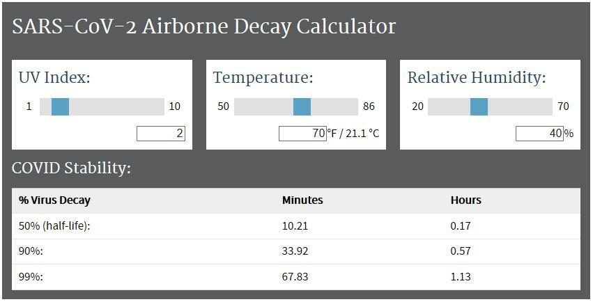 Airborne Decay  calculator of SARS-CoV-2