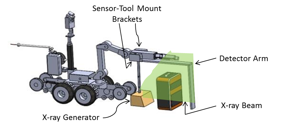 X-ray Scanning Rover drawing shows the robot arm holding the scanning generator as it scans a suitcase.