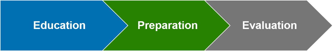 Chevron graphic: education, preparation, evaluation