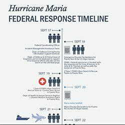 Overview of Federal Efforts to Prepare for and Respond to Hurricane Maria