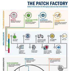 The Patch Factory: Global Infrastructure for Managing Cybersecurity Vulnerabilities