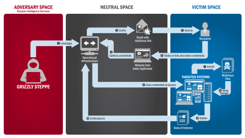 Lifecycle of Successful Spearphishing Operation. Starts on the left in Adversary Space, Russian Intelligence Services. Grizzly Steppe 1.) Leverages Operational Infrastructure (Neutral Space, in the middle) 2.) Crafts email with malicious link 3. ) Sent to Recipient (in Victim Space, on the right) 4.) Clicks on link and enters credentials into Website that looks legitimate (in Neutral Space), 5.) Gathers credentials in operational infrastructure, 6.) Uses credentials to Access Targeted System (in Victim Space) 7.) Install malicious files and 8.) Move through targeted systems and 9.) Gather Data of interested which is 10.) Exfiltrated to Operational Infrastructure (in Neutral Space).