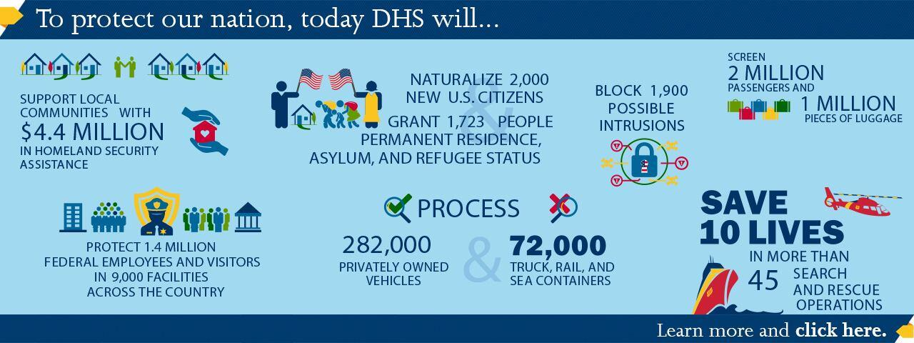 To protect our nation, today DHS will... support local communities with $4.4 million in homeland security assistance, protect 1.4 million federal employees and visitors in 9,000 facilities across the country, naturalize 2,000 new US citizens, grant 1,723 people permanent residence, asylum, and refugee status, process 282,000 privately owned vehicles & 72,000 truck, rail, and sea containers, block 1,900 possible intrusions, screen 2 million passengers and 1 million pieces of luggage, and save 10 lives.