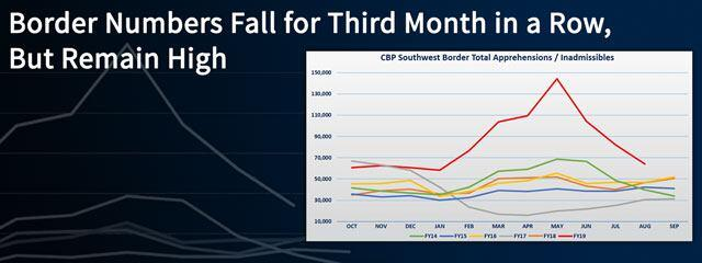 Border Numbers Fall for Third Month in a Row, But Remain High