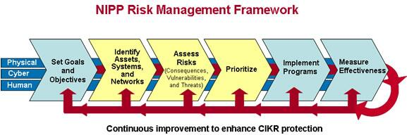 national infrastructure protection plan and risk Due week 4 and worth 50 pointswrite a two to four (2-4) page paper in which you:analyze the national infrastructure protection plan and risk management framework.