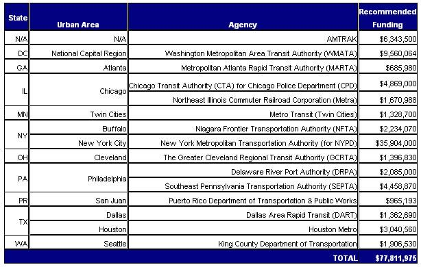 Summary of Transit Security Grants