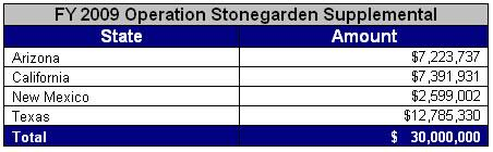 table showing Operation Stonegarden allocations