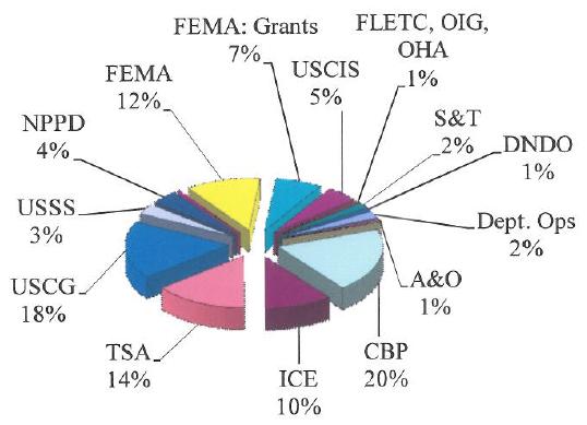 Pie Chart: FY 2011 Percent of Total Budget Authority by Organization $56,335,737,000. FEMA: Grants 7%; USCIS 5%; FLETC, OIG, OHA, 1%; S&T 2%; DNDO 1%, Dept. Ops 2%; A&O 1%; CBP 20%; ICE 10%; TSA 14%; USCG 18%; USSS 3%; NPPD 4%; FEMA 12%.