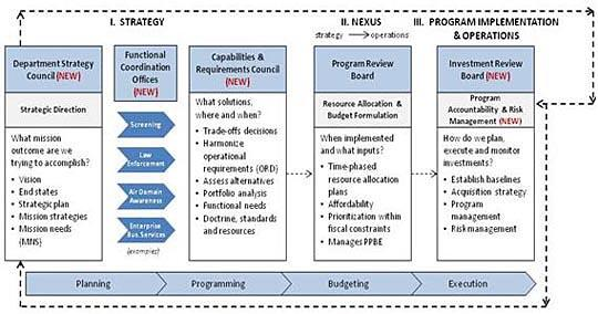 Integrated Investment Life Cycle Model