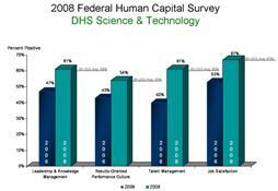 2008 Federal Human Capital Survey: DHS Science & Technology. Leadership and Knowledge Management was at 47% in 2006 and 61% in 2008. The 2008 USG average was 59%. Results-Oriented Performance Culture was at 43% in 2006 and 54% in 2008. The 2008 USG average was 53%. Talent Management was at 40% in 2006 and 61% in 2008. The 2008 USG average was 60%. Job Satisfaction was at 53% in 2006 and 67% in 2008. The 2008 USG average was 67%.